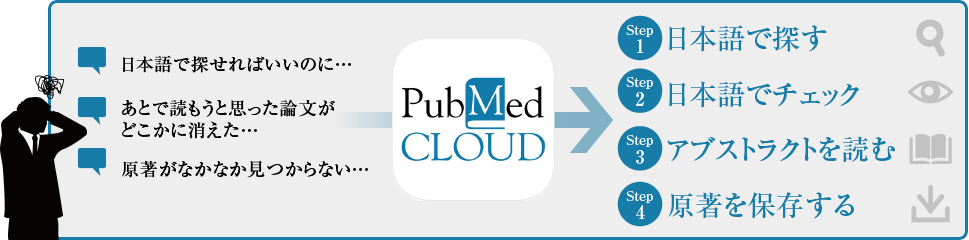 PubMed CLOUDイメージ